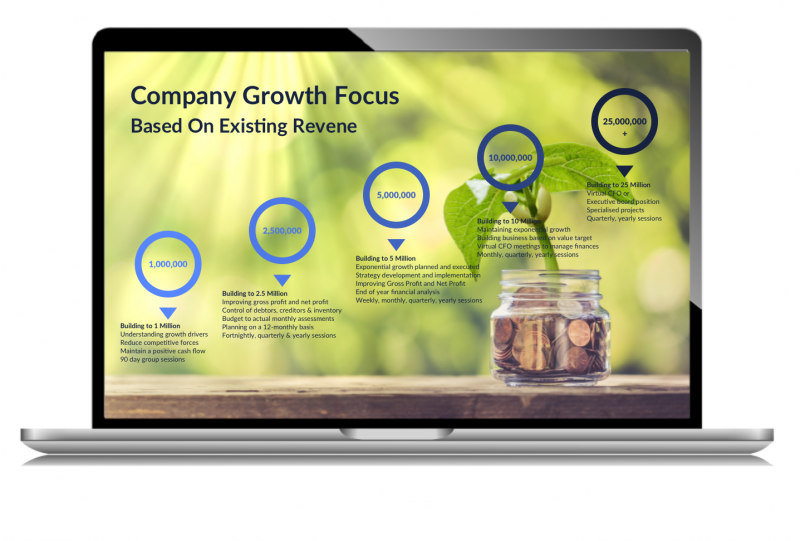 ProfitPlus Accounts Company Growth Focus